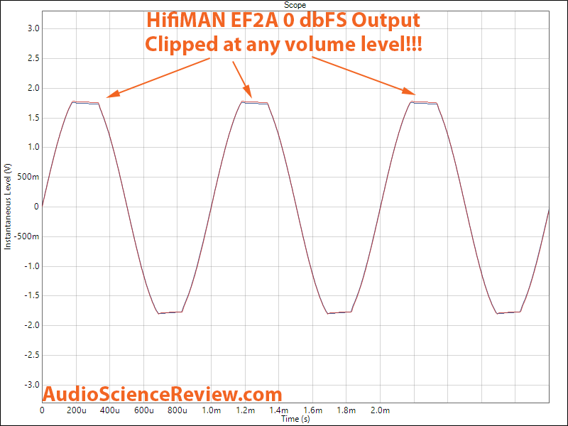 Hifiman EF2A DAC and Headphone Amp 1 kHz Distortion Measurement.png