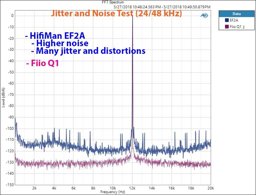 Hifiman EF2A DAC and Headphone Amp Jitter Measurement.png