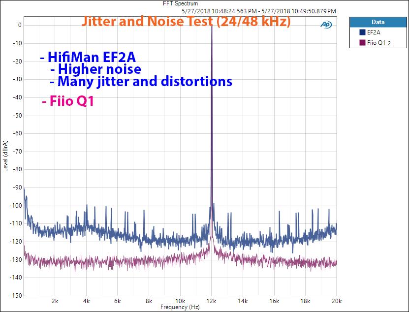 Hifiman EF2A DAC and Headphone Amp Jitter Measurement.png