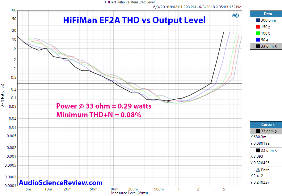 Hifiman EF2A DAC and Headphone Amp THD vs Power Measurement.png