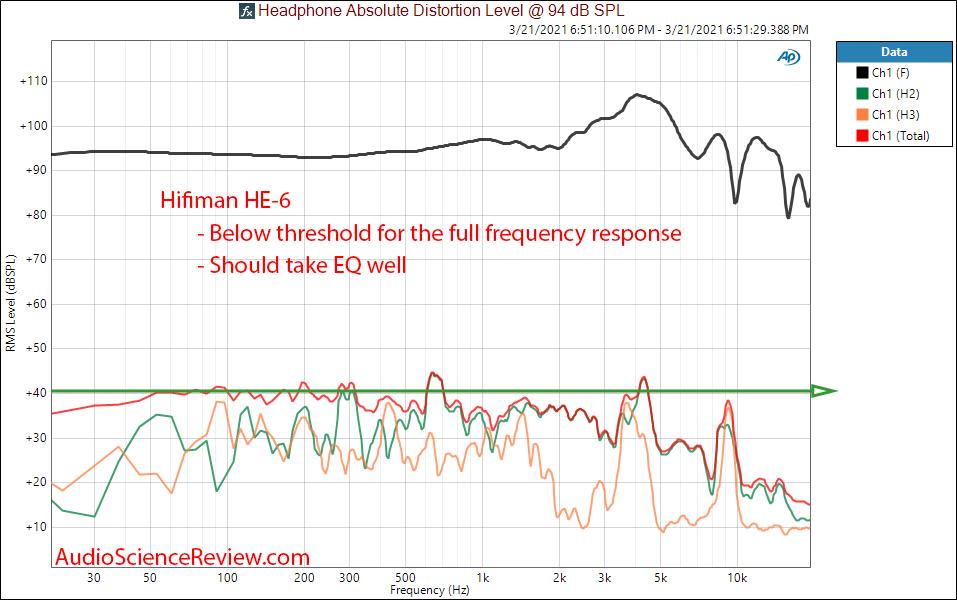 Hifiman HE-6 headphone THD distortion Measurements.png