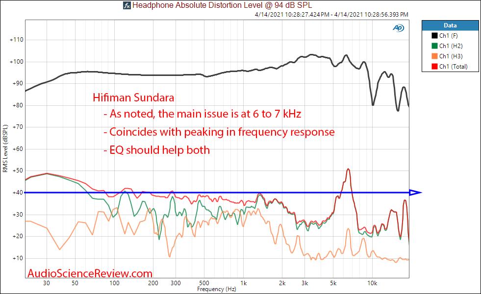 hifiman sundara THD distortion measurements.png