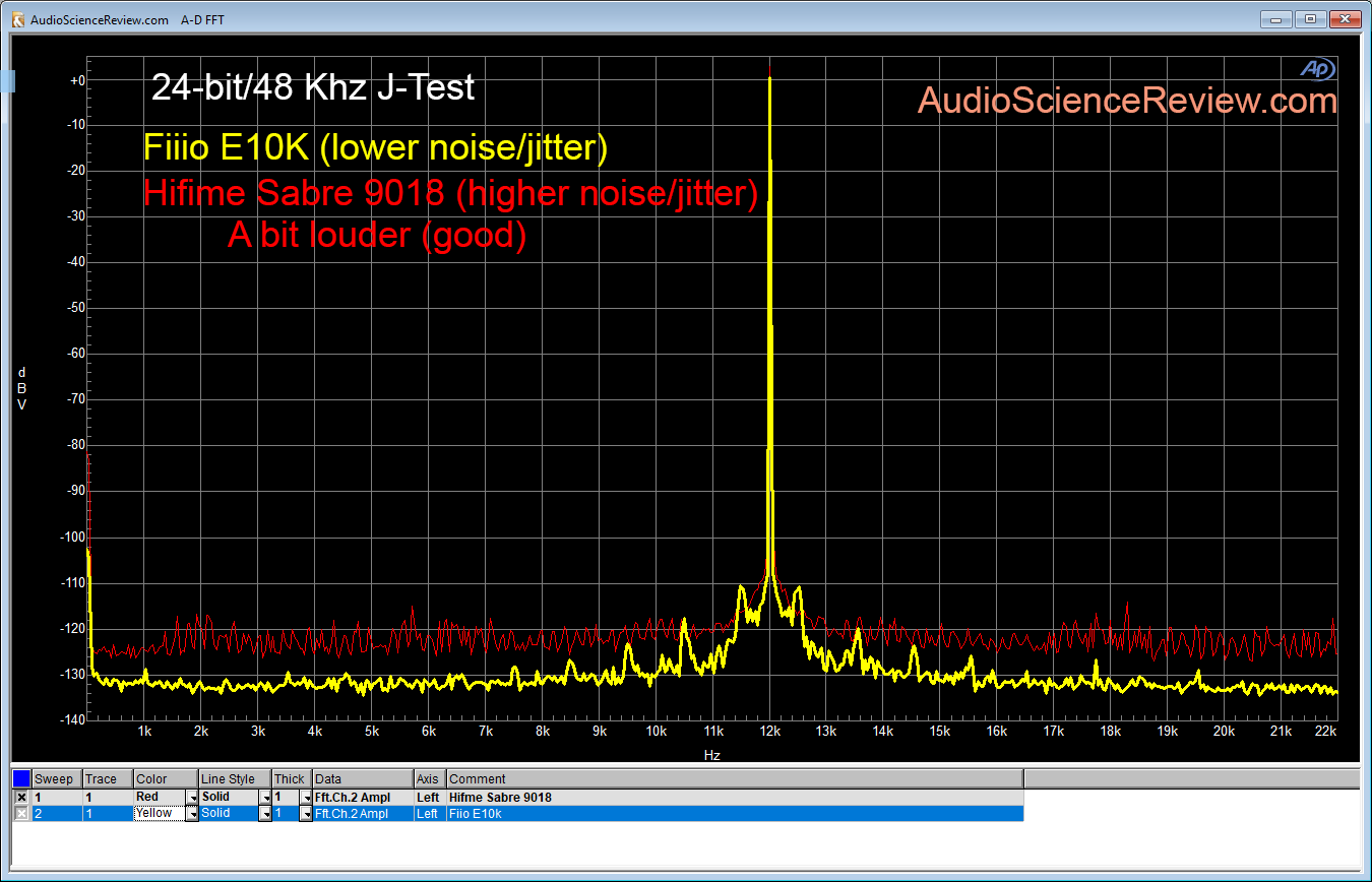 Hifime Sabre 9018 DAC compared Fiio E10k DAC J-test.png