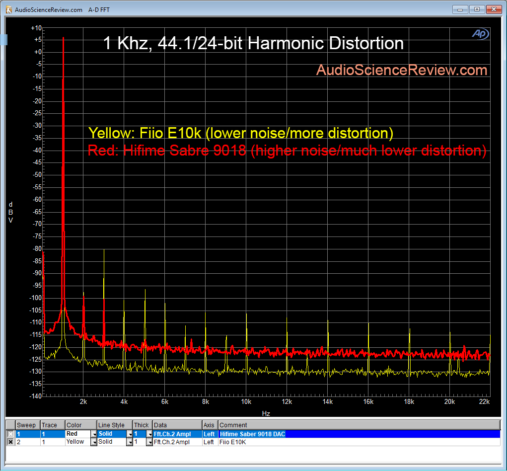 Hifime Sabre 9018 DAC compared FIio E10k distortion test.png