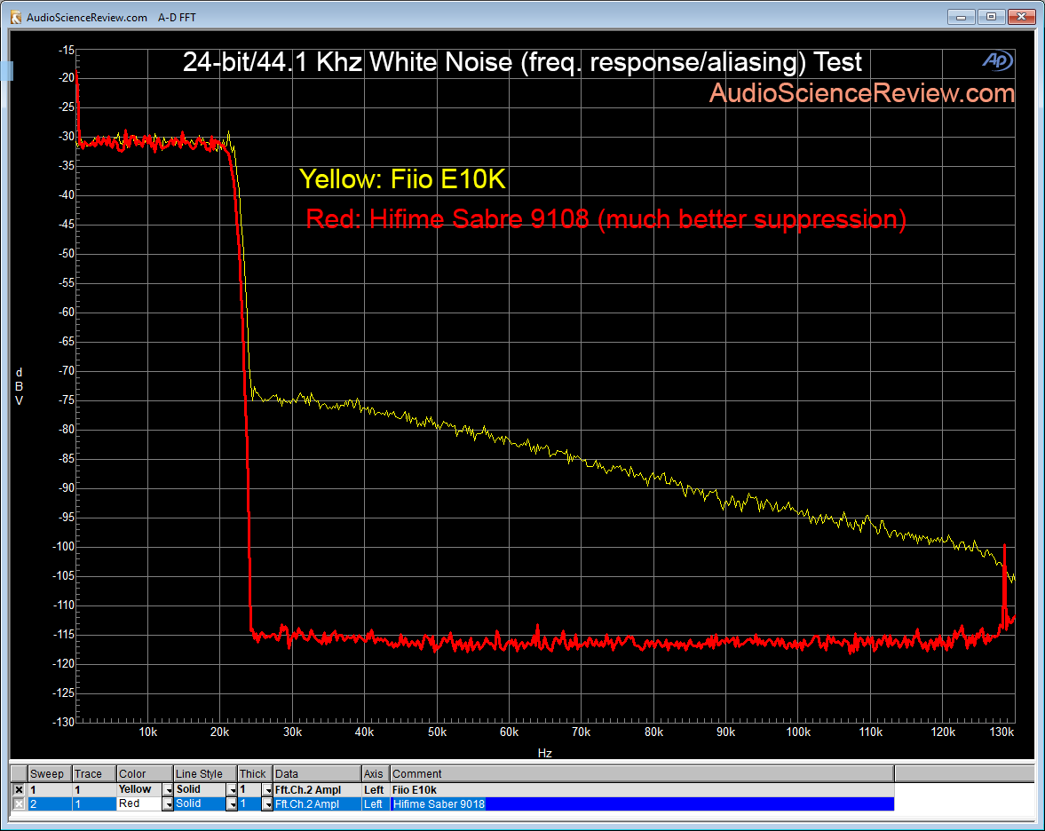 HIfime Sabre 9018 DAC compared Fiio E10K filter response.png