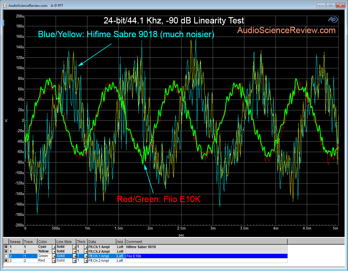 Hifime Sabre 9018 DAC compared Fiio E10K linearity test.png