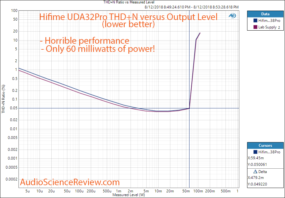 Hifime UDA38Pro DAC THD+N vs Power Measurement.png
