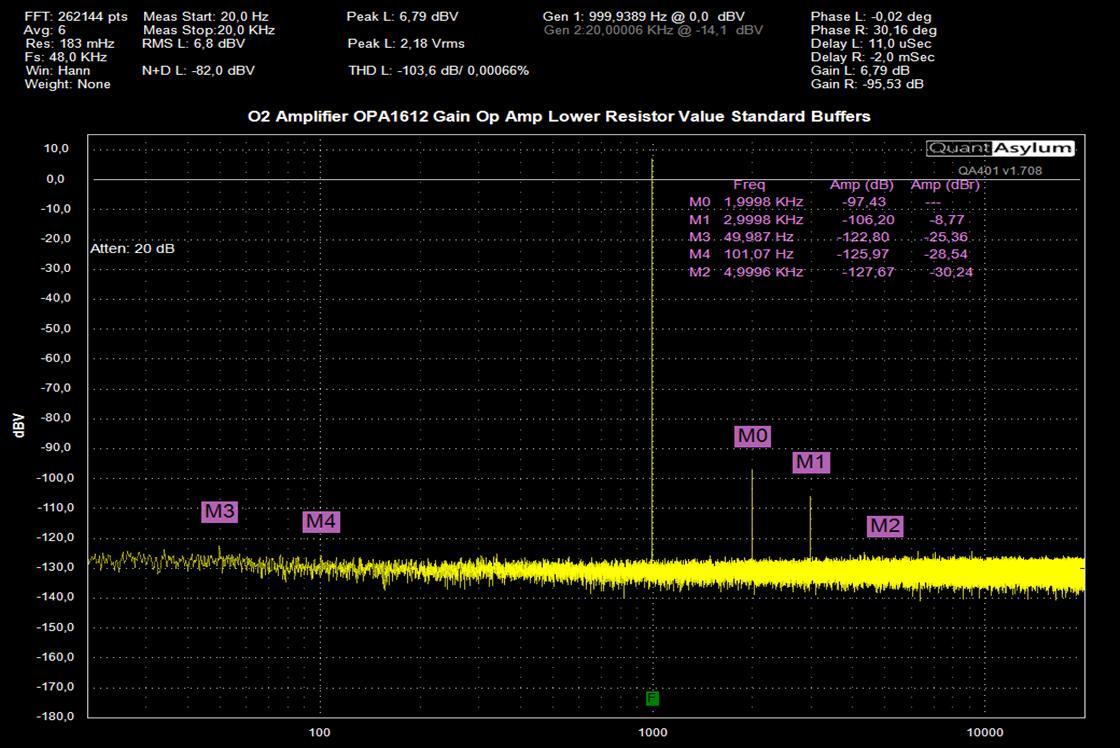 High gain OPA1612 gain original buffer amps.png
