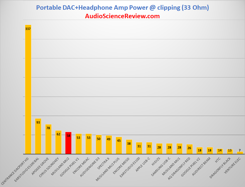 Highest Power Phone Dongle USB-C 33 ohm.png