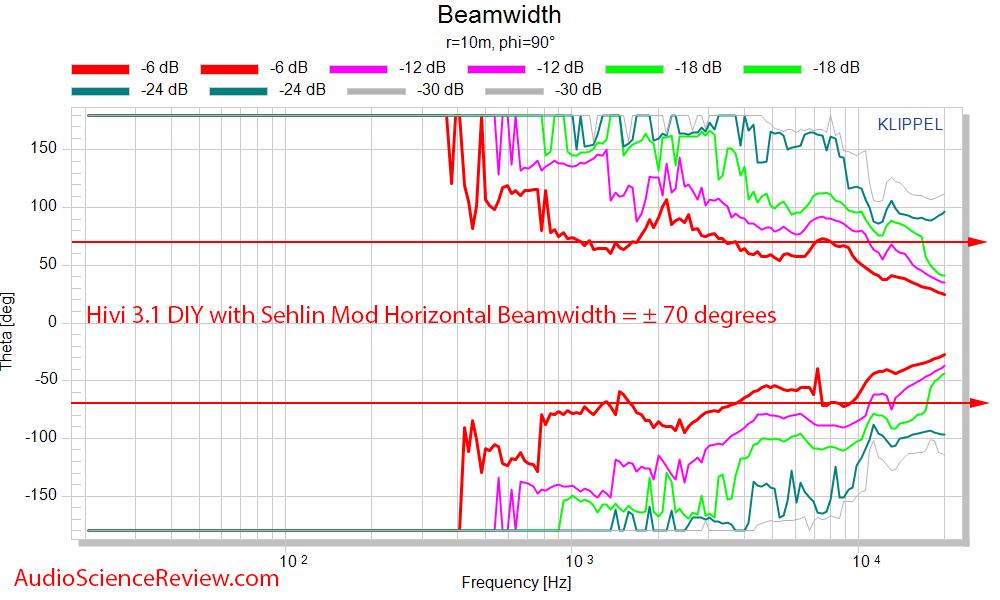 HiVi - DIY 3.1 Bookshelf Speakers Horizontal beamwidth response  Measurements.png