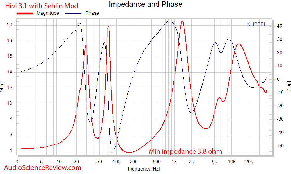 HiVi - DIY 3.1 Bookshelf Speakers Impedance and Phase  Measurements.png