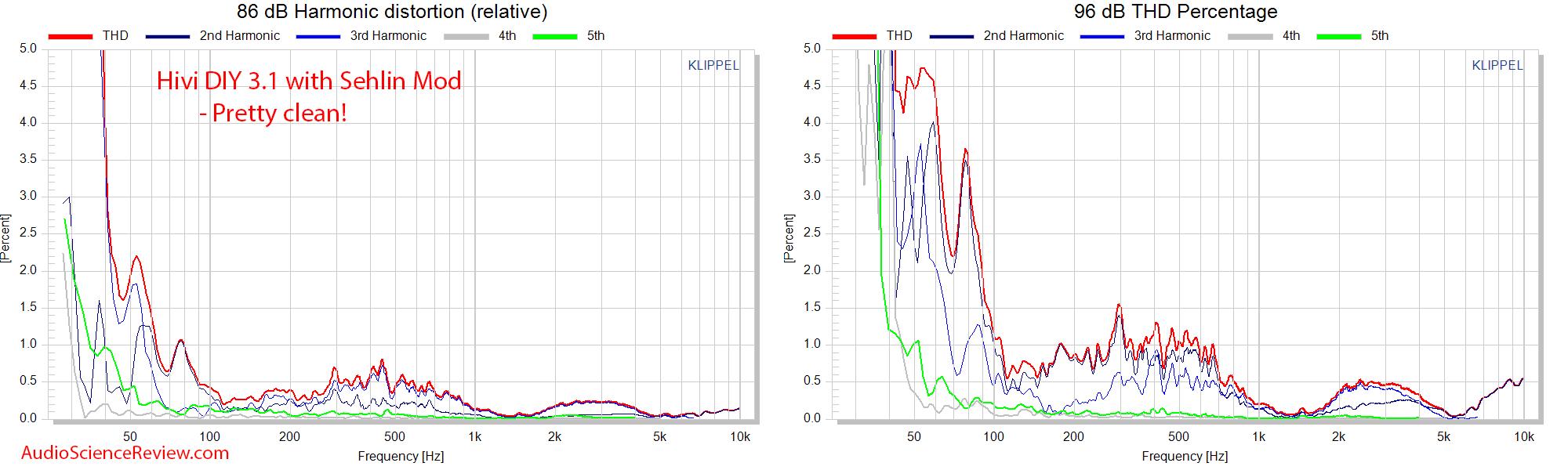 HiVi - DIY 3.1 Bookshelf Speakers Relative Distortion  Measurements.png