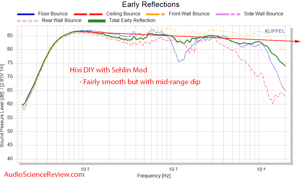 HiVi - DIY 3.1 Bookshelf Speakers Spinorama CEA CTA 2034 Early Reflections Frequency Response ...png