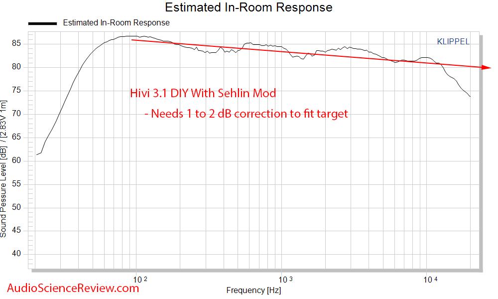 HiVi - DIY 3.1 Bookshelf Speakers Spinorama CEA CTA 2034 Predicted In-room  Frequency Response...png