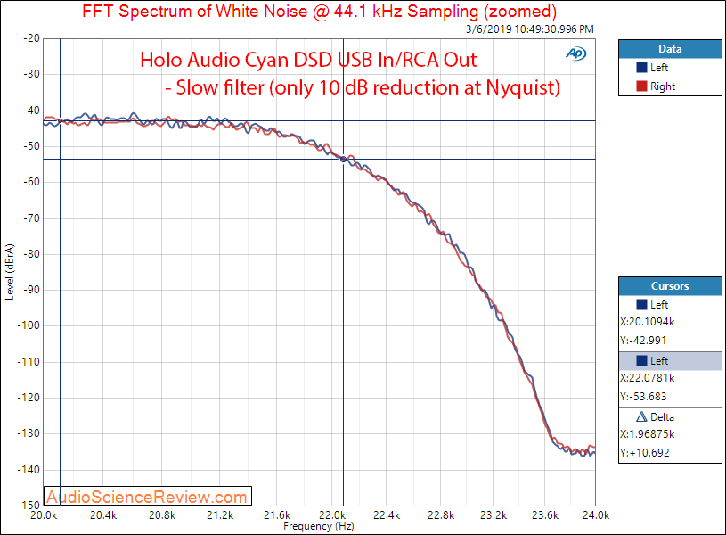 HOLO Audio Cyan RCA Output Filter Response Measurements.png