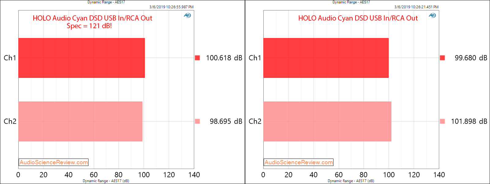 HOlo Audio Cyan USB Input Dynamic Range Measurements.png