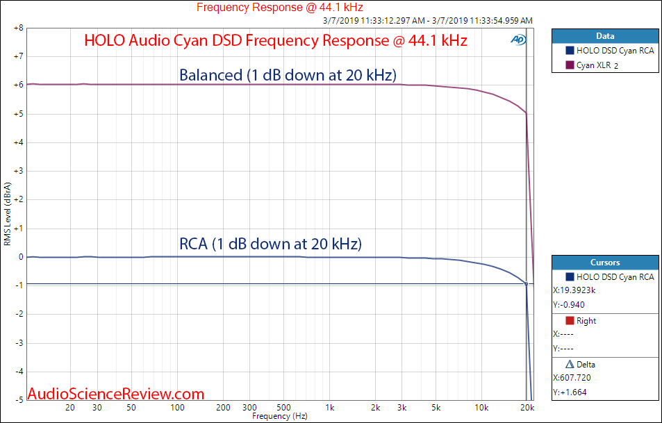 HOlo Audio Cyan USB Input Frequence Response Measurements.png