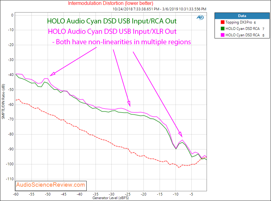 HOLO Audio Cyan USB Input Intermodulation Distortion Measurements.png