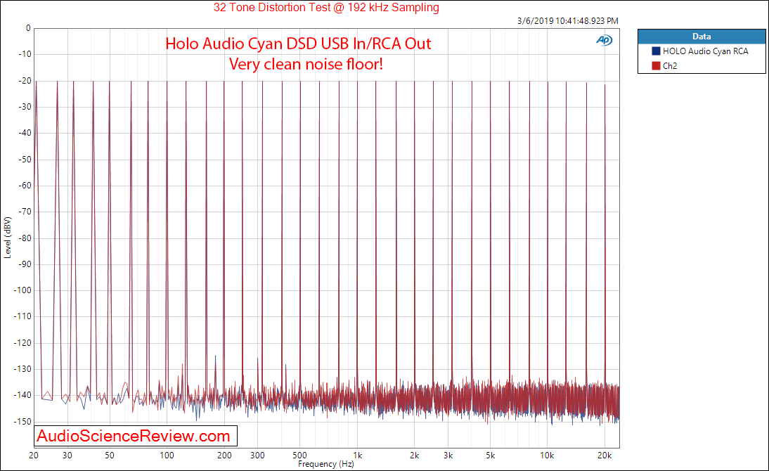 HOLO Audio Cyan USB Input Multitone Measurements.png