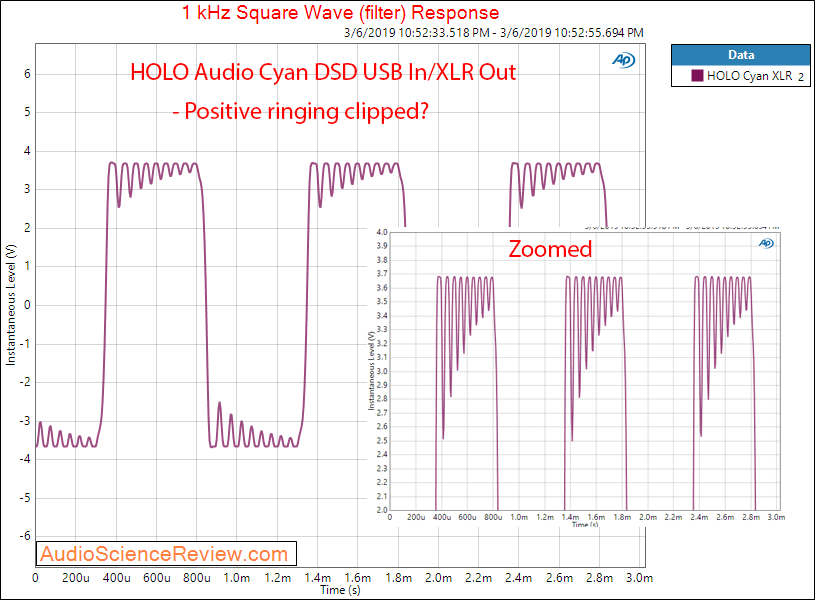 HOLO Audio Cyan XLR Balanced Output Square Wave Measurements.png