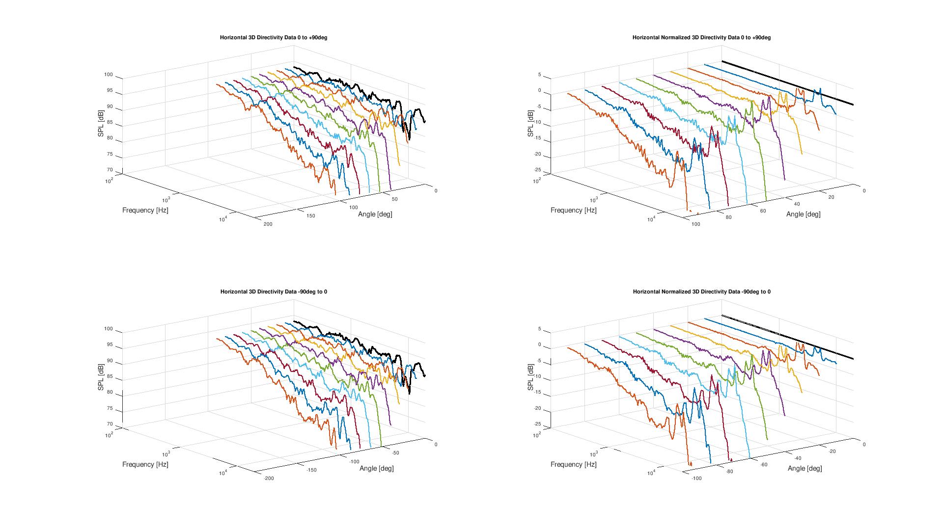Horizontal 3D Directivity data.png