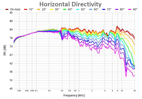 Horizontal Directivity 10.png