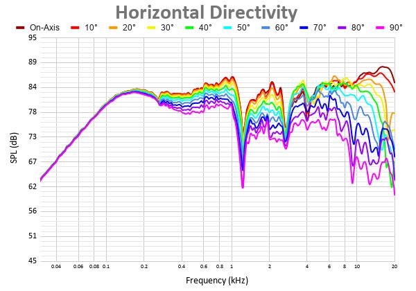 Horizontal Directivity 11.png