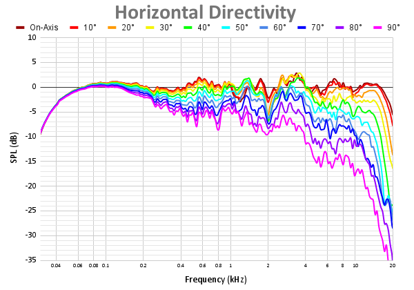 Horizontal Directivity-11.png