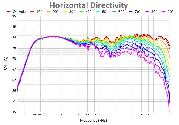 Horizontal Directivity 15.png