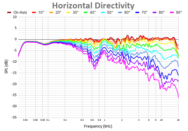 Horizontal Directivity 2.png