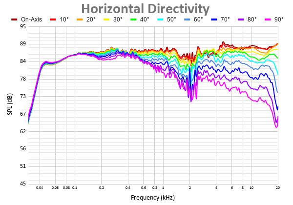Horizontal Directivity-2.png