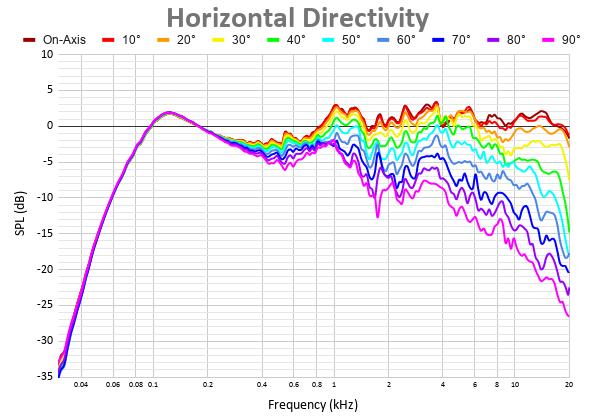 Horizontal Directivity 26.png