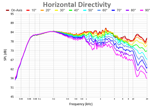 Horizontal Directivity (3).png