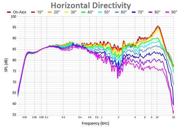 Horizontal Directivity 3.png