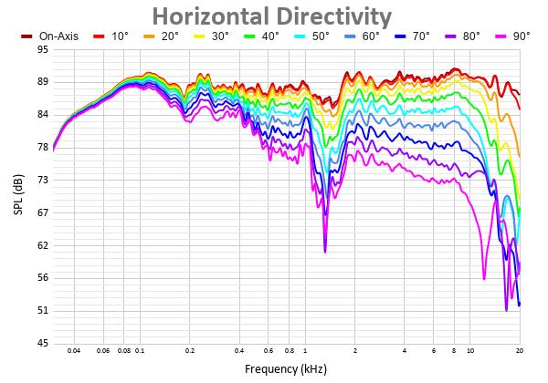 Horizontal Directivity 32.png