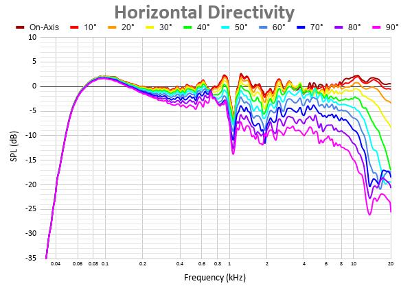 Horizontal Directivity 34.png
