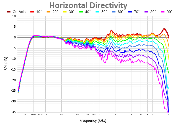 Horizontal Directivity 37.png