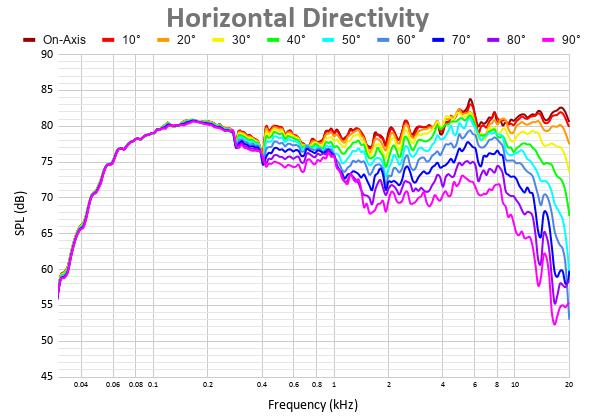 Horizontal Directivity 38.png