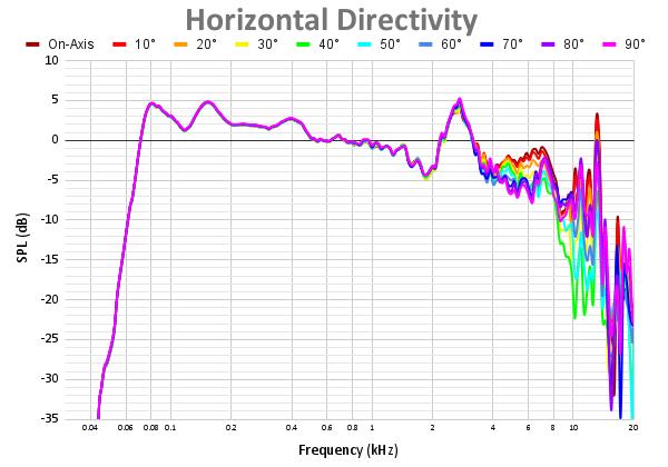 Horizontal Directivity-4.png