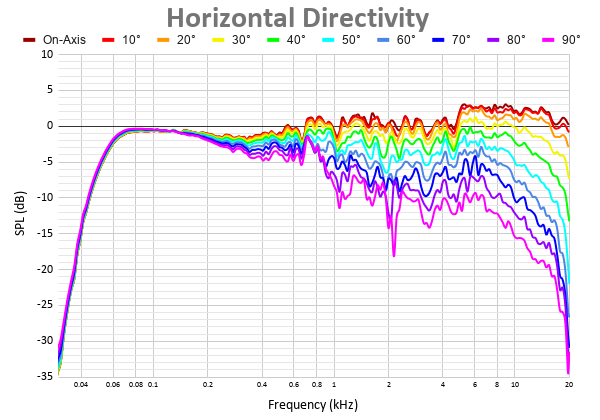 Horizontal Directivity 4.png