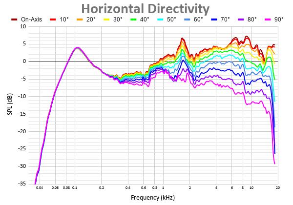 Horizontal Directivity 40.png