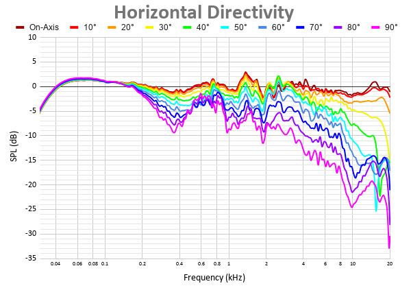 Horizontal Directivity 42.png
