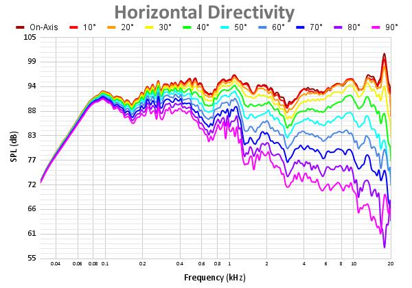 Horizontal Directivity 46.png