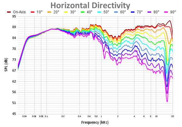 Horizontal Directivity 49.png