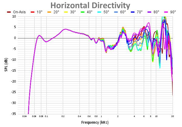 Horizontal Directivity-5.png