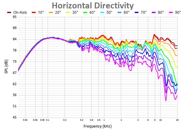 Horizontal Directivity (5).png
