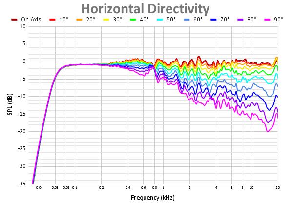 Horizontal Directivity 51.png