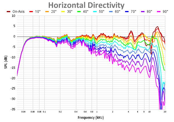 Horizontal Directivity 55.png