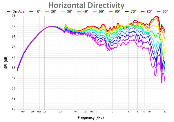 Horizontal Directivity 56.png