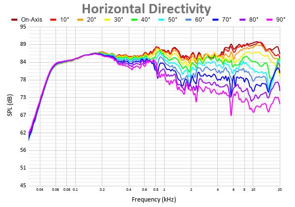 Horizontal Directivity 6.png